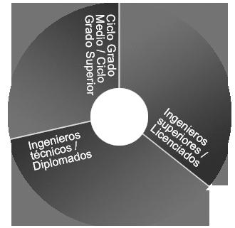 evolucion-chart-titulacion_CAS